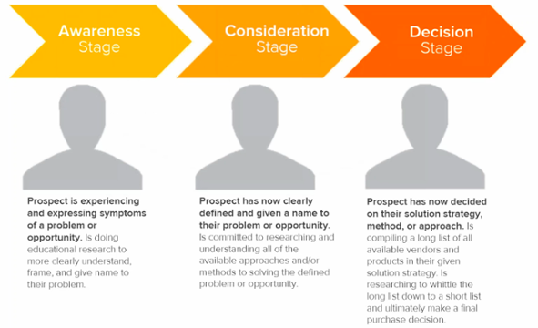 The B2B Buyers' Journey