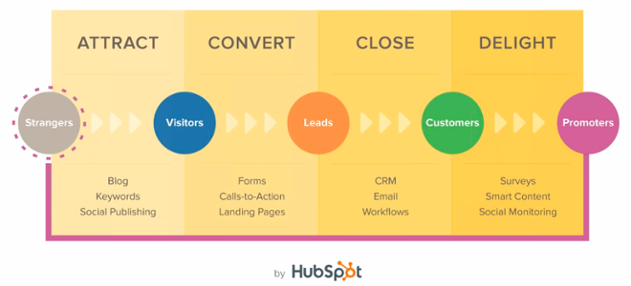 The B2B Inbound Methodology