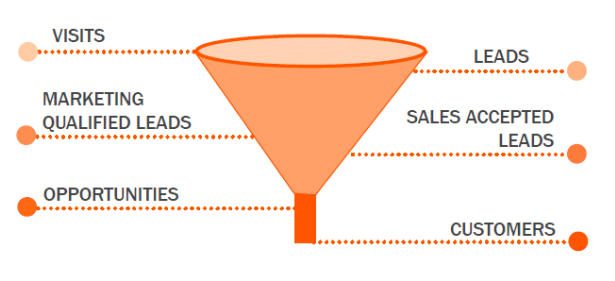 The B2B Sales Funnel
