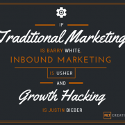 Growth hacking, inbound marketing and traditional marketing