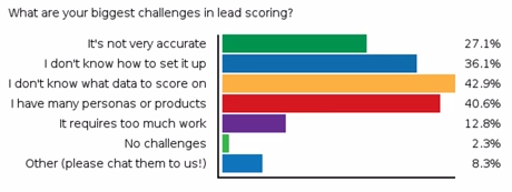 Marketo Lead Scoring Difficulty Audience Pole