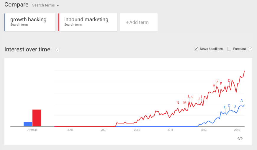 growth hacking vs. inbound marketing