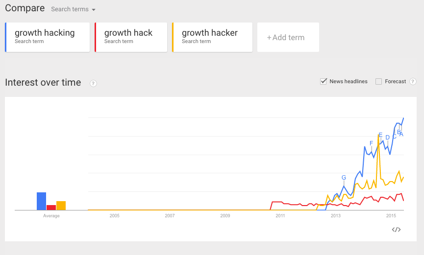 growth hacking variations google trends