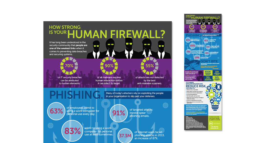Dell Secureworks Human Firewall infographic