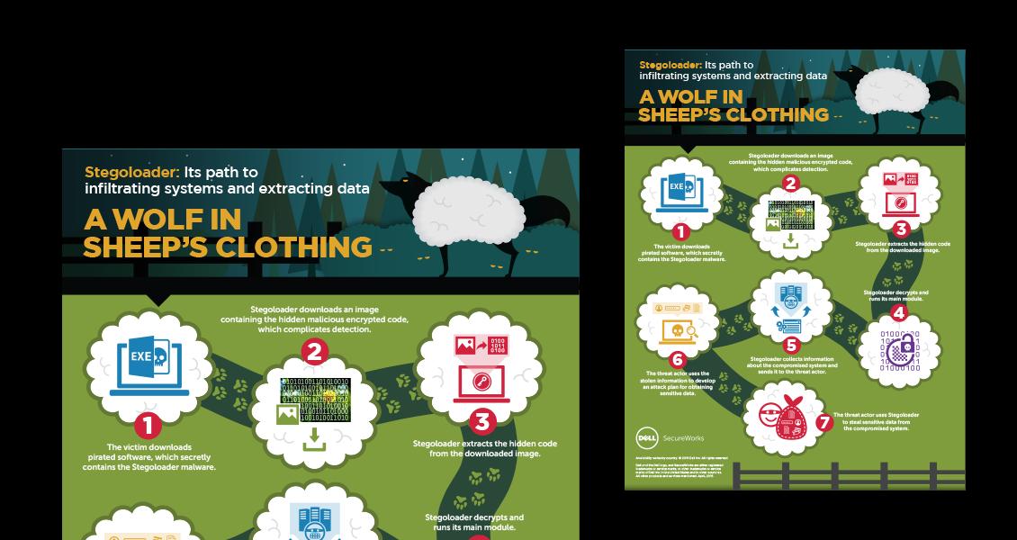 Dell Secureworks Stegoloader infographic