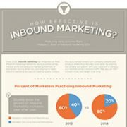 How Effective is Inbound Marketing? infographic