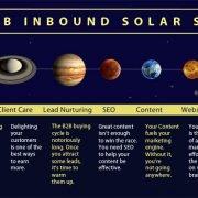 The B2B Inbound Solar System