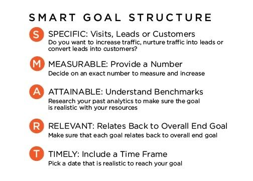 Smart Goal Structures