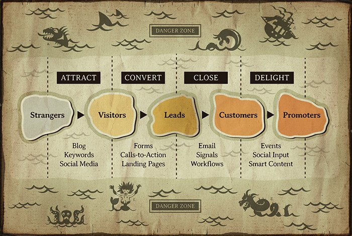 Dangers of Inbound Marketing