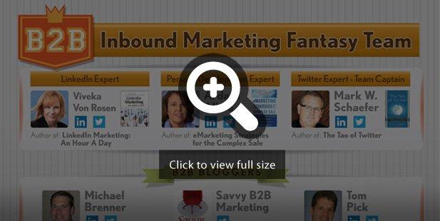 b2b inbound marketing fantasy team