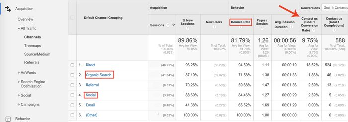 Google Analytics > Acquisition > All Traffic > Channels Report