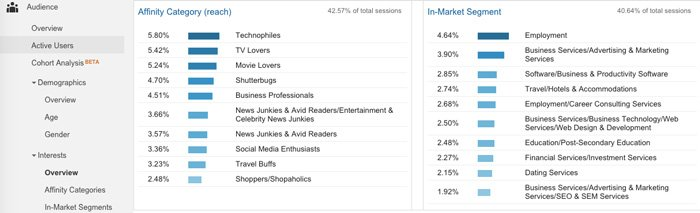 Google Analytics Audience > Interests > Overview Report