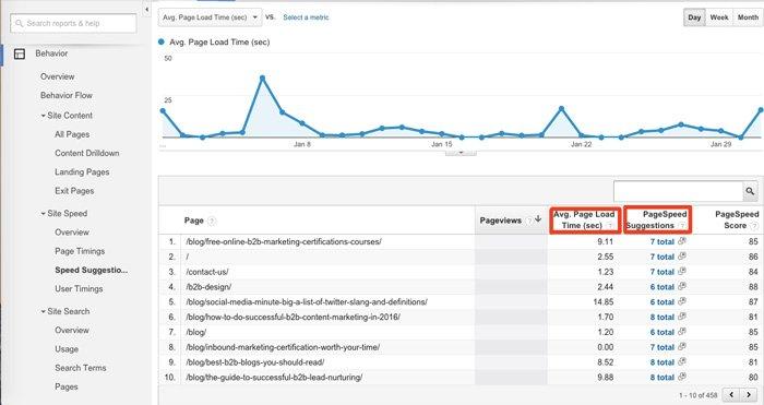 Google Analytics Behavior > Site Speed > Site Speed Suggestions Report
