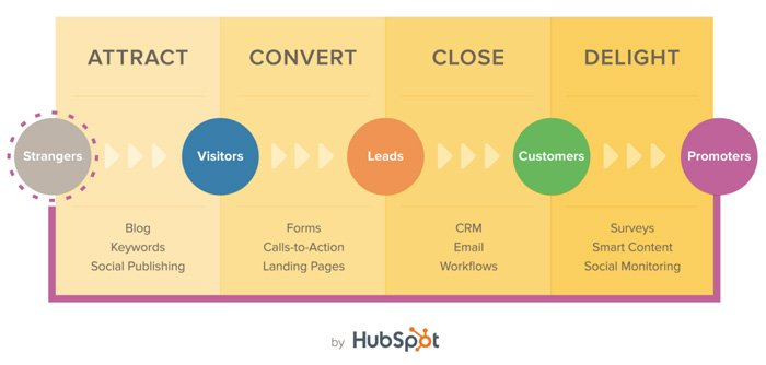 HubSpot's Inbound Methodology: Attract, Convert, Close and Delight