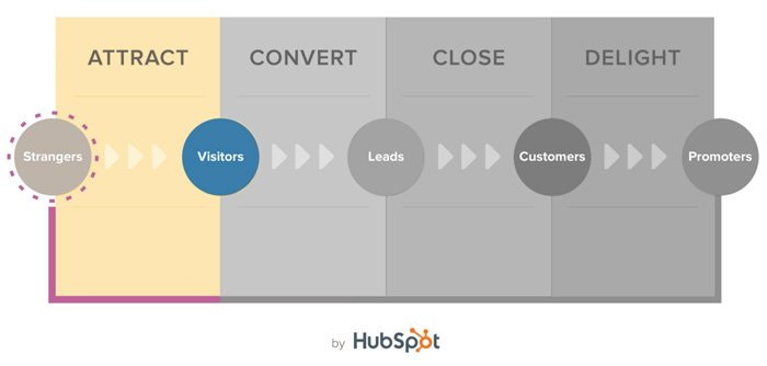 Only the attract stage of the inbound methodology