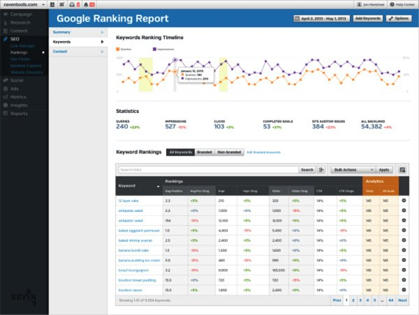 Google Rank Report social media management tool screenshot