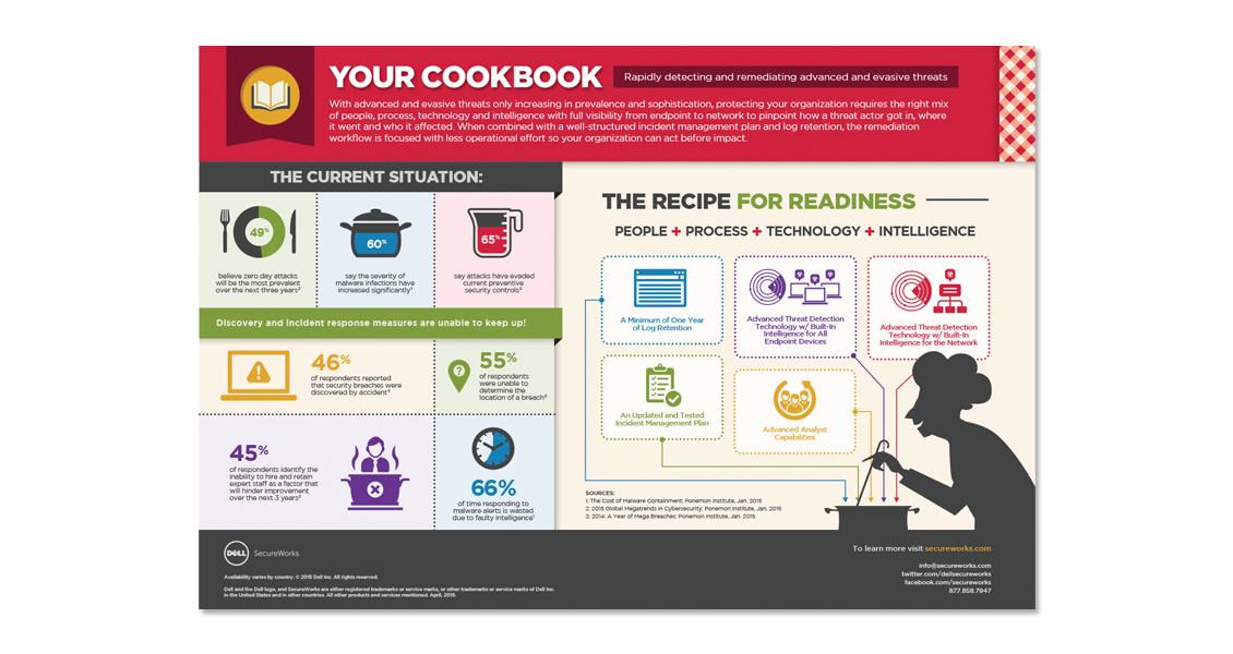 Dell SecureWorks Your Cookbook infographic